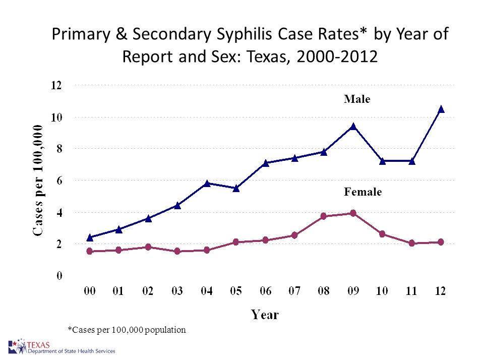 Primary & Secondary Syphilis Case Rates* by Year of Report and Sex: Texas, 2000-2012 15 *Cases per 100,000 population Female Male