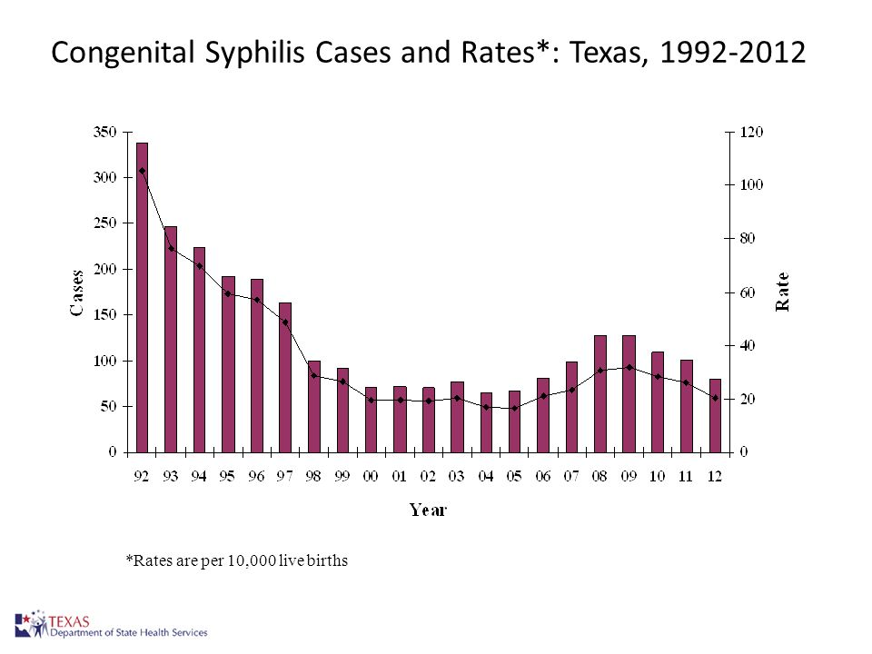 Congenital Syphilis Cases and Rates*: Texas, 1992-2012 17 *Rates are per 10,000 live births
