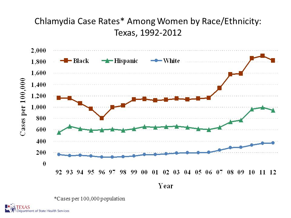 Chlamydia Case Rates* Among Women by Race/Ethnicity: Texas, 1992-2012 7 *Cases per 100,000 population