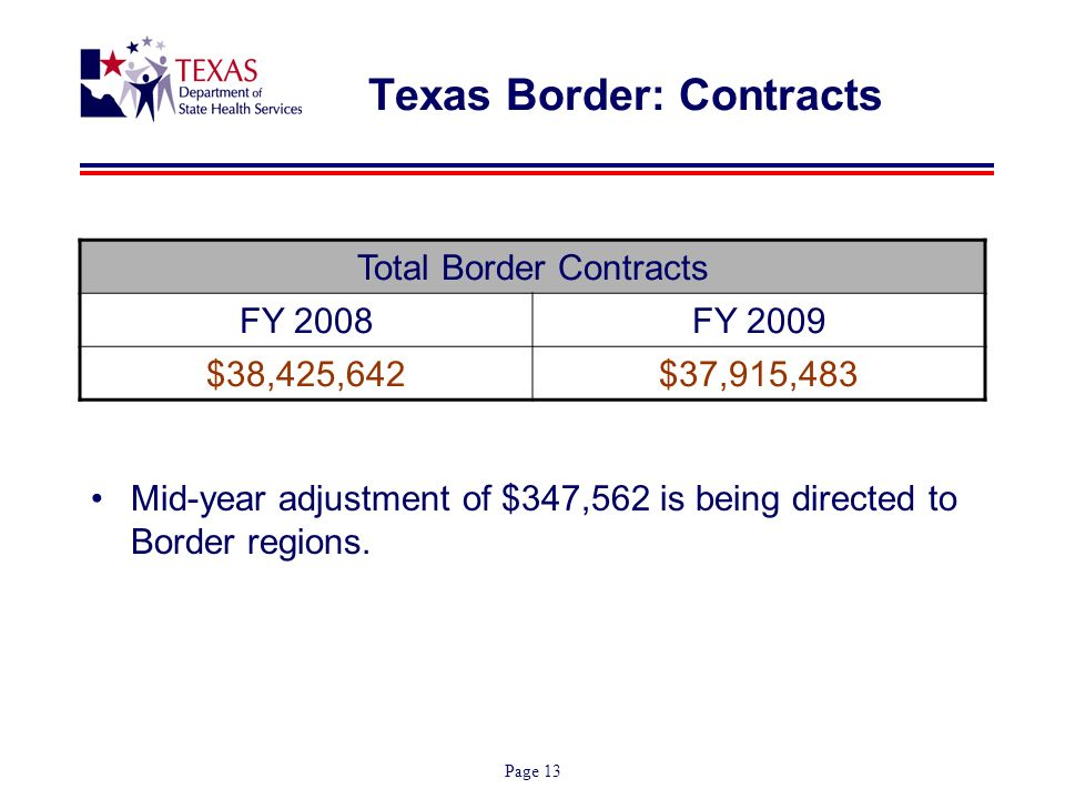 Page 13 Texas Border: Contracts Total Border Contracts FY 2008FY 2009 $38,425,642$37,915,483 Mid-year adjustment of $347,562 is being directed to Border regions.