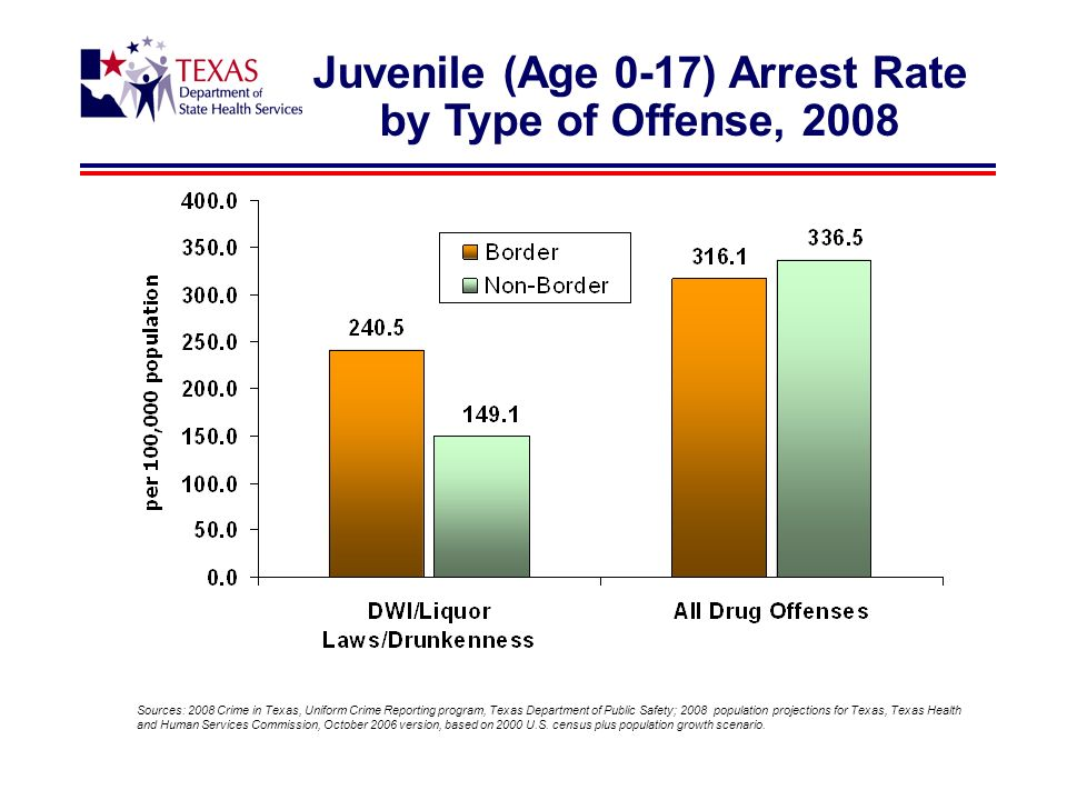 Juvenile (Age 0-17) Arrest Rate by Type of Offense, 2008 Sources: 2008 Crime in Texas, Uniform Crime Reporting program, Texas Department of Public Safety; 2008 population projections for Texas, Texas Health and Human Services Commission, October 2006 version, based on 2000 U.S.