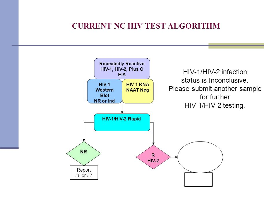 CURRENT NC HIV TEST ALGORITHM Repeatedly Reactive HIV-1, HIV-2, Plus O EIA NR HIV-1 RNA NAAT Neg R HIV-2 HIV-1 Western Blot NR or Ind Report #6 or #7