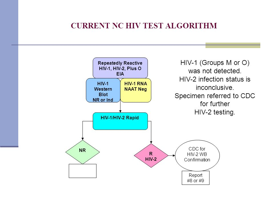 CURRENT NC HIV TEST ALGORITHM Repeatedly Reactive HIV-1, HIV-2, Plus O EIA NR HIV-1 RNA NAAT Neg R HIV-2 Report #8 or #9 HIV-1 Western Blot NR or Ind