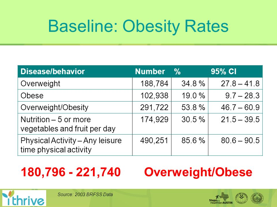 Baseline: Obesity Rates Disease/behaviorNumber%95% CI Overweight188,78434.8 %27.8 – 41.8 Obese102,93819.0 %9.7 – 28.3 Overweight/Obesity291,72253.8 %46.7 – 60.9 Nutrition – 5 or more vegetables and fruit per day 174,92930.5 %21.5 – 39.5 Physical Activity – Any leisure time physical activity 490,25185.6 %80.6 – 90.5 Source: 2003 BRFSS Data 180,796 - 221,740 Overweight/Obese