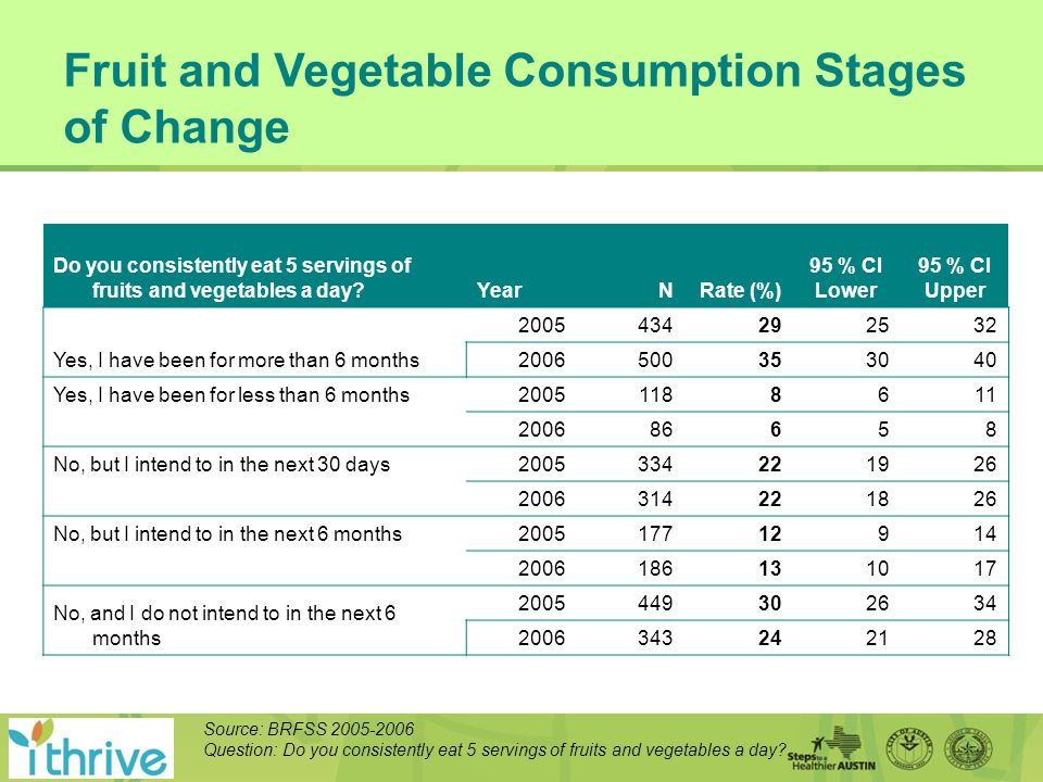 Fruit and Vegetable Consumption Stages of Change Do you consistently eat 5 servings of fruits and vegetables a day YearN Rate (%) 95 % CI Lower 95 % CI Upper Yes, I have been for more than 6 months 2005434292532 2006500353040 Yes, I have been for less than 6 months20051188611 200686658 No, but I intend to in the next 30 days2005334221926 2006314221826 No, but I intend to in the next 6 months200517712914 2006186131017 No, and I do not intend to in the next 6 months 2005449302634 2006343242128 Source: BRFSS 2005-2006 Question: Do you consistently eat 5 servings of fruits and vegetables a day