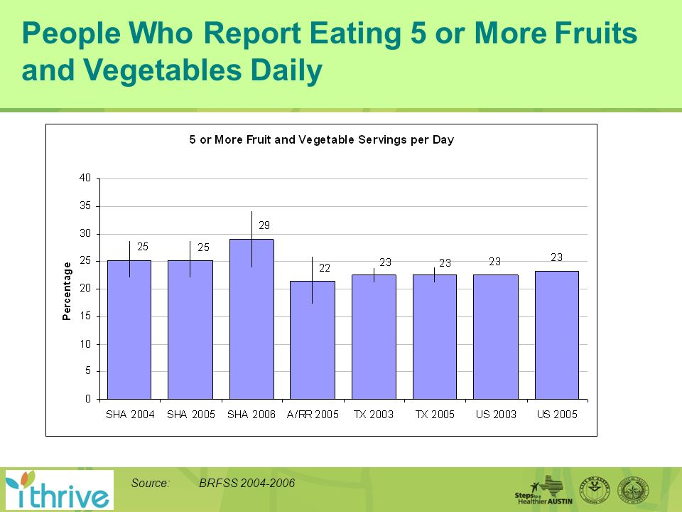 People Who Report Eating 5 or More Fruits and Vegetables Daily Source: BRFSS 2004-2006