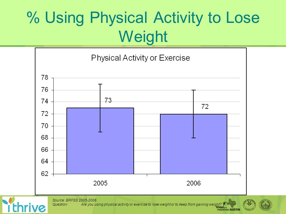 % Using Physical Activity to Lose Weight Source: BRFSS 2005-2006.