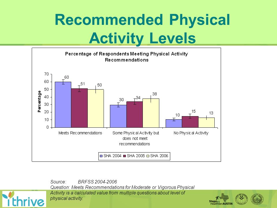Recommended Physical Activity Levels Source: BRFSS 2004-2006 Question: Meets Recommendations for Moderate or Vigorous Physical Activity is a calculated value from multiple questions about level of physical activity.