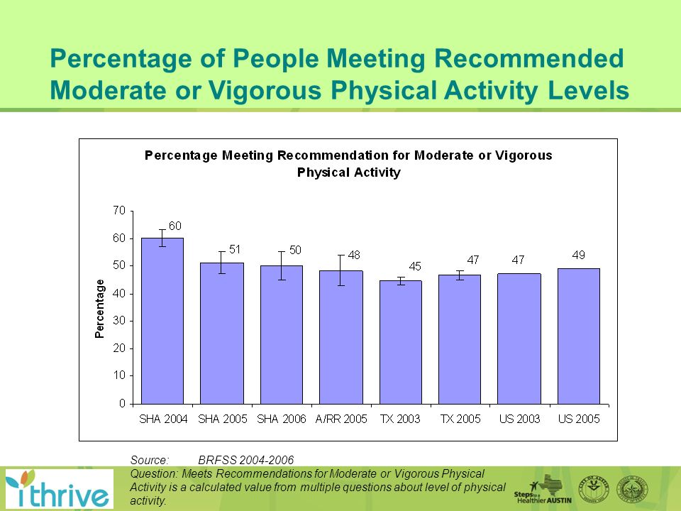 Percentage of People Meeting Recommended Moderate or Vigorous Physical Activity Levels Source: BRFSS 2004-2006 Question: Meets Recommendations for Moderate or Vigorous Physical Activity is a calculated value from multiple questions about level of physical activity.