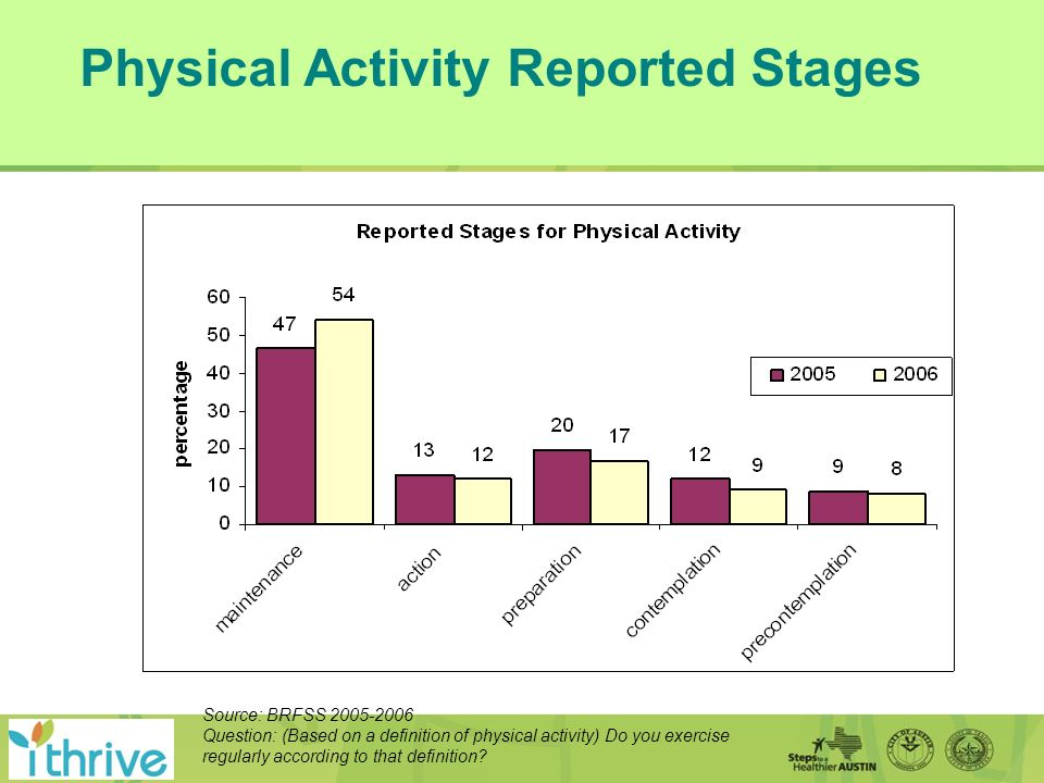 Physical Activity Reported Stages Source: BRFSS 2005-2006 Question: (Based on a definition of physical activity) Do you exercise regularly according to that definition
