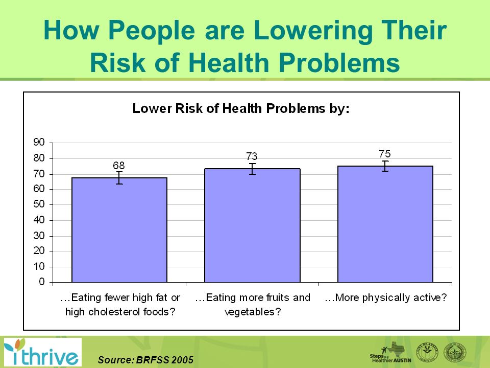 How People are Lowering Their Risk of Health Problems Source: BRFSS 2005