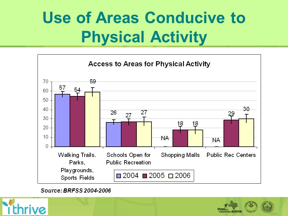 Use of Areas Conducive to Physical Activity Source: BRFSS 2004-2006
