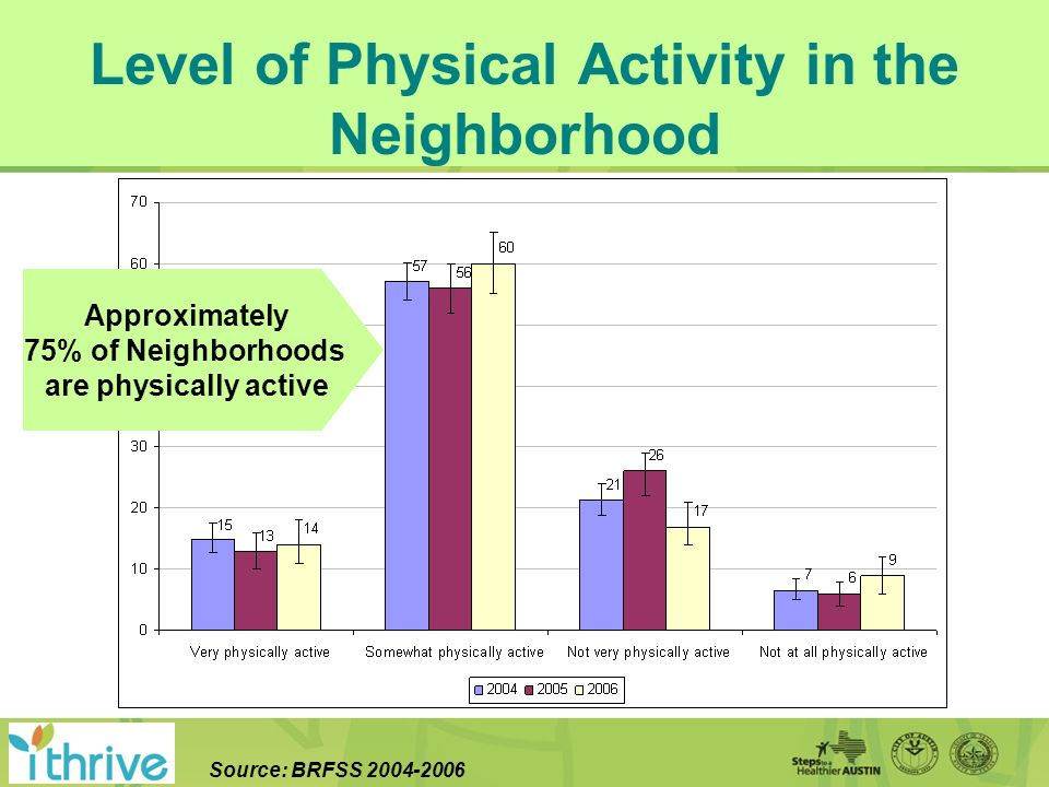 Level of Physical Activity in the Neighborhood Source: BRFSS 2004-2006 Approximately 75% of Neighborhoods are physically active