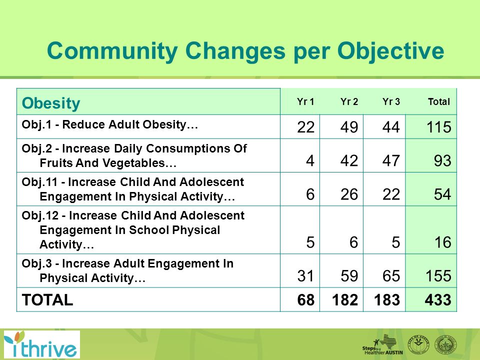 Obesity Yr 1Yr 2 Yr 3Total Obj.1 - Reduce Adult Obesity… 224944115 Obj.2 - Increase Daily Consumptions Of Fruits And Vegetables… 4424793 Obj.11 - Increase Child And Adolescent Engagement In Physical Activity… 6262254 Obj.12 - Increase Child And Adolescent Engagement In School Physical Activity… 56516 Obj.3 - Increase Adult Engagement In Physical Activity… 315965155 TOTAL68182183433 Community Changes per Objective