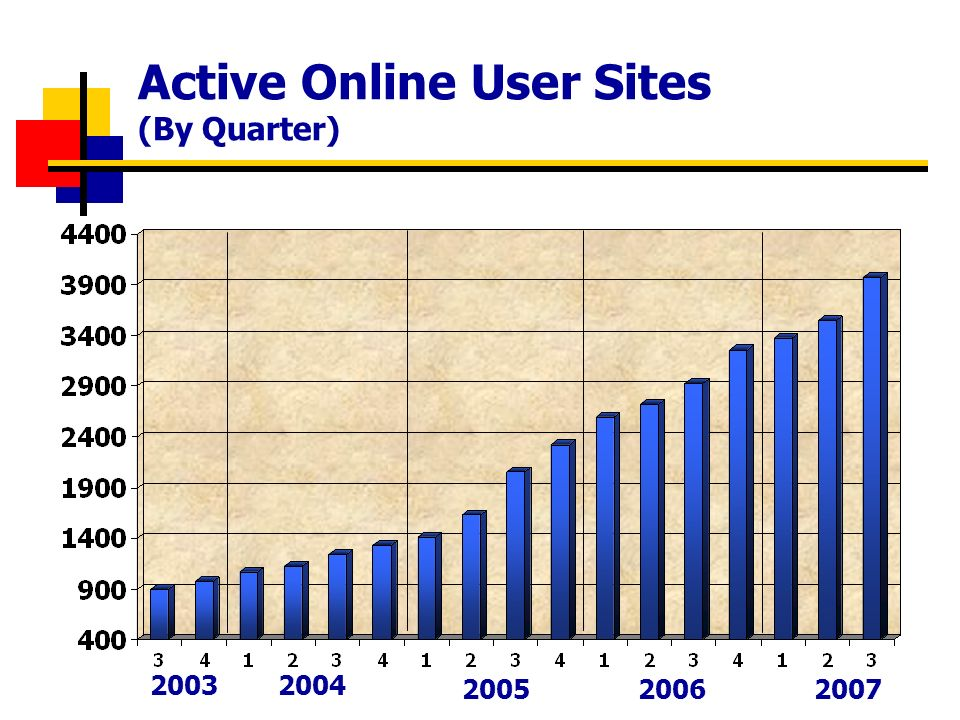 Active Online User Sites (By Quarter) 20032004 2005 2006 2007