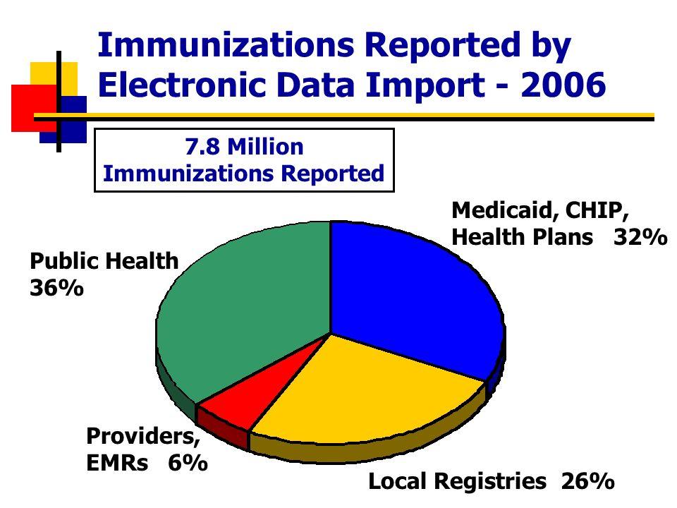 Immunization Histories Generated Online (By Quarter) 200220032004200520062007