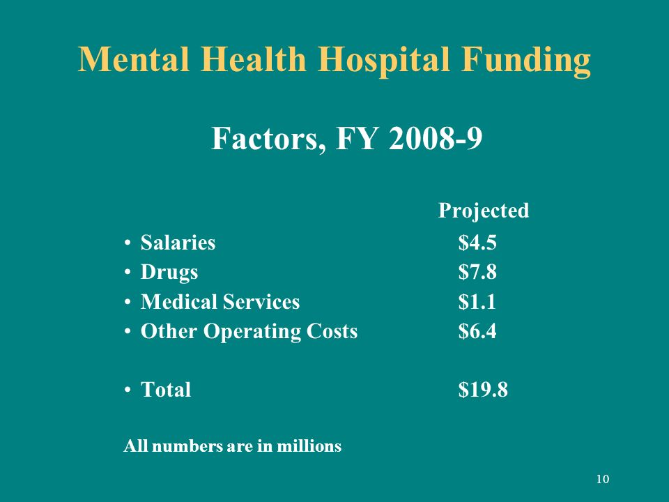 10 Mental Health Hospital Funding Factors, FY 2008-9 Projected Salaries $4.5 Drugs $7.8 Medical Services $1.1 Other Operating Costs $6.4 Total$19.8 Al