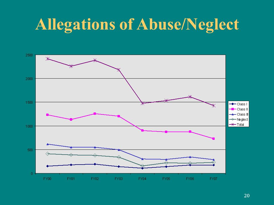 20 Allegations of Abuse/Neglect