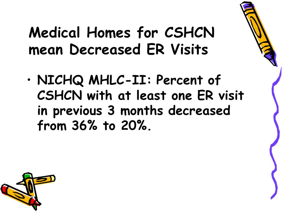 Medical Homes for CSHCN mean Decreased ER Visits NICHQ MHLC-II: Percent of CSHCN with at least one ER visit in previous 3 months decreased from 36% to