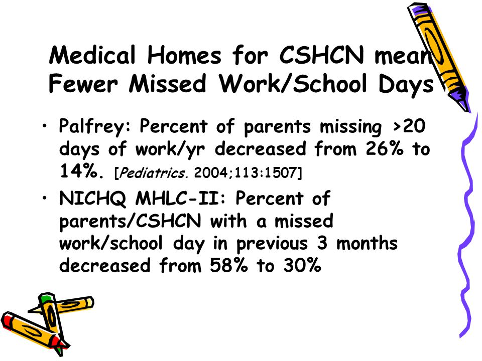 Medical Homes for CSHCN mean Fewer Missed Work/School Days Palfrey: Percent of parents missing >20 days of work/yr decreased from 26% to 14%. [Pediatr