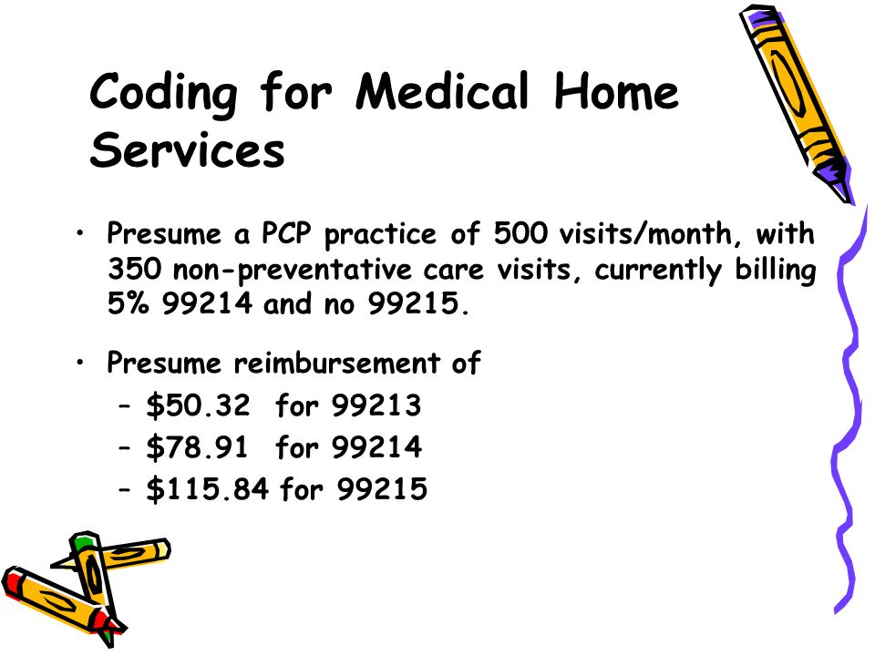 Presume a PCP practice of 500 visits/month, with 350 non-preventative care visits, currently billing 5% 99214 and no 99215. Presume reimbursement of –