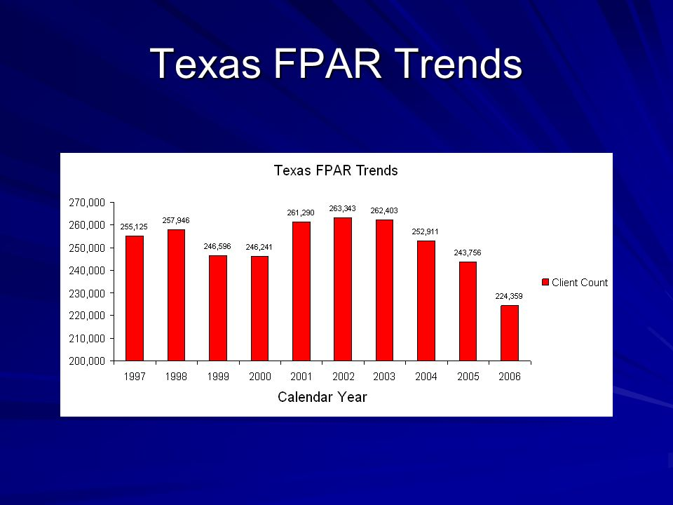 Texas FPAR Trends