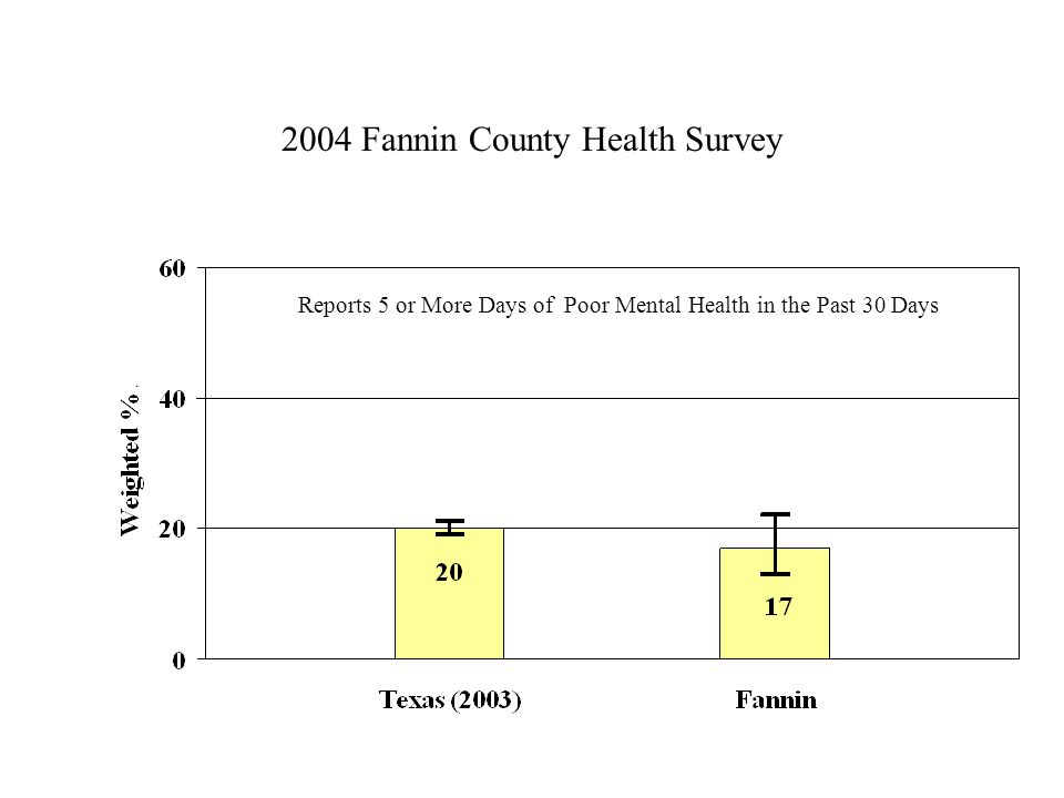 2004 Fannin County Health Survey Reports 5 or More Days of Poor Mental Health in the Past 30 Days