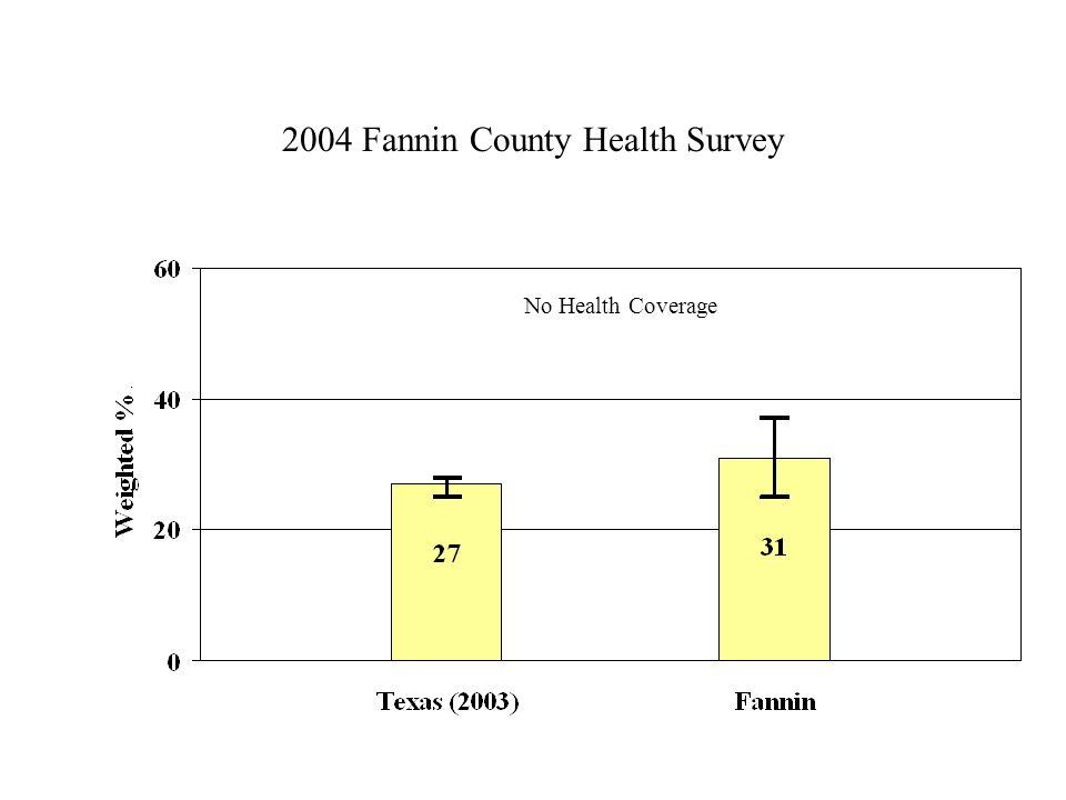 2004 Fannin County Health Survey No Health Coverage
