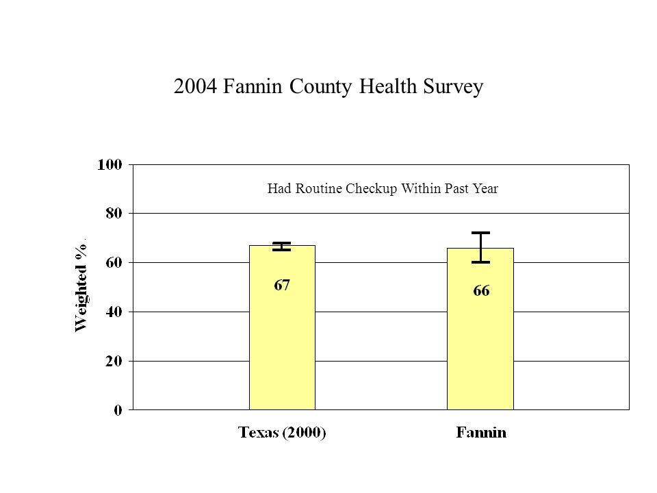 2004 Fannin County Health Survey Had Routine Checkup Within Past Year