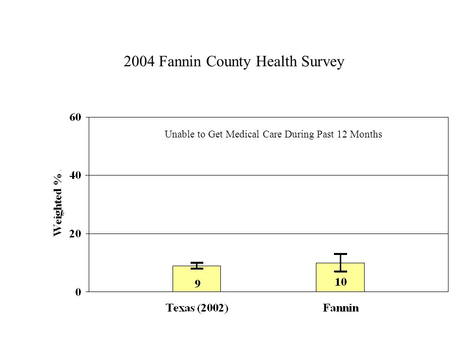 2004 Fannin County Health Survey Unable to Get Medical Care During Past 12 Months