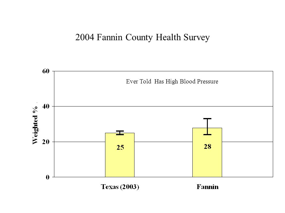 2004 Fannin County Health Survey Ever Told Has High Blood Pressure