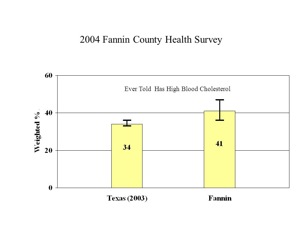 2004 Fannin County Health Survey Ever Told Has High Blood Cholesterol