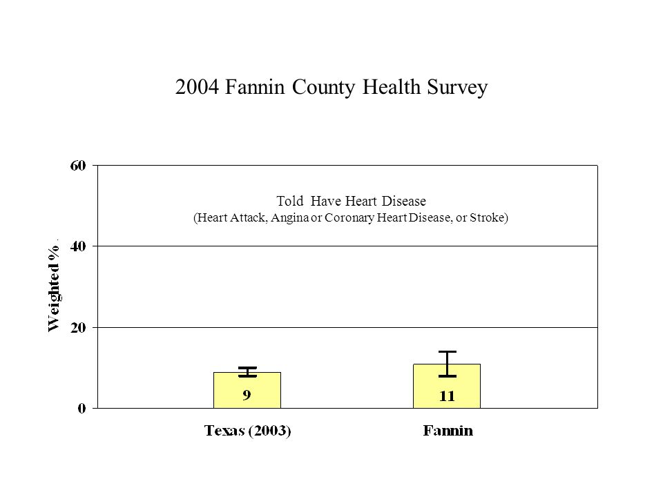 2004 Fannin County Health Survey Told Have Heart Disease (Heart Attack, Angina or Coronary Heart Disease, or Stroke)