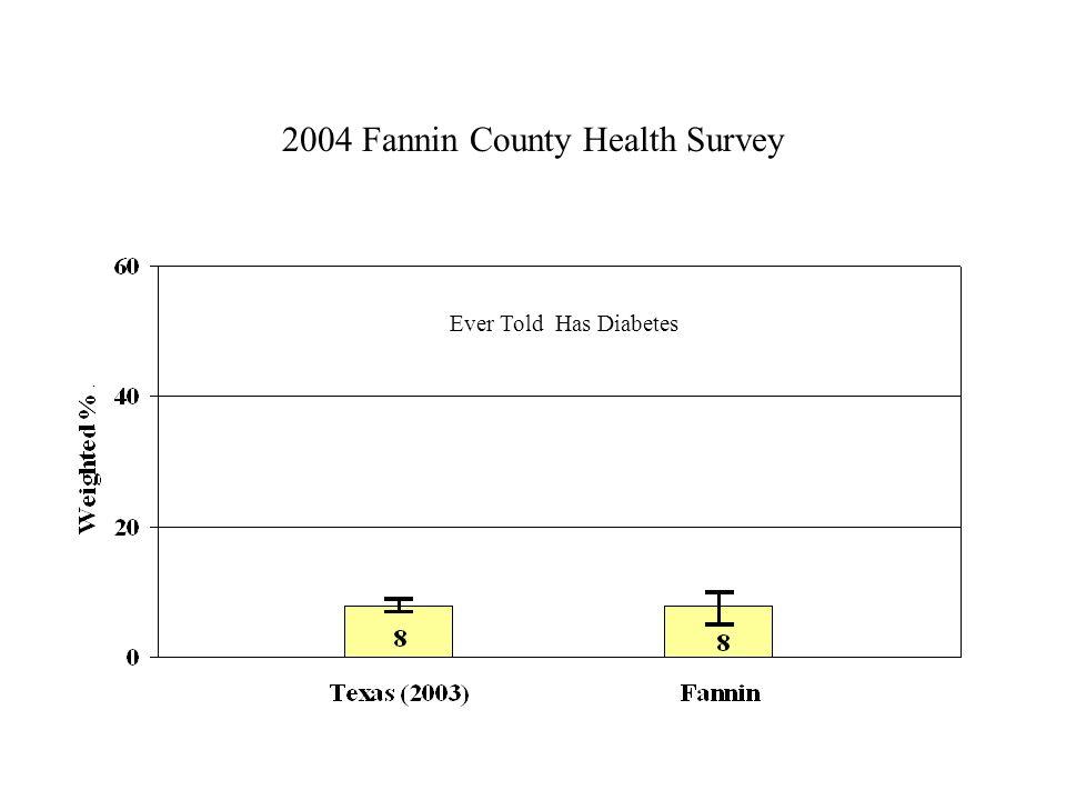 2004 Fannin County Health Survey Ever Told Has Diabetes