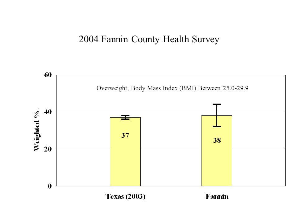 2004 Fannin County Health Survey Overweight, Body Mass Index (BMI) Between 25.0-29.9