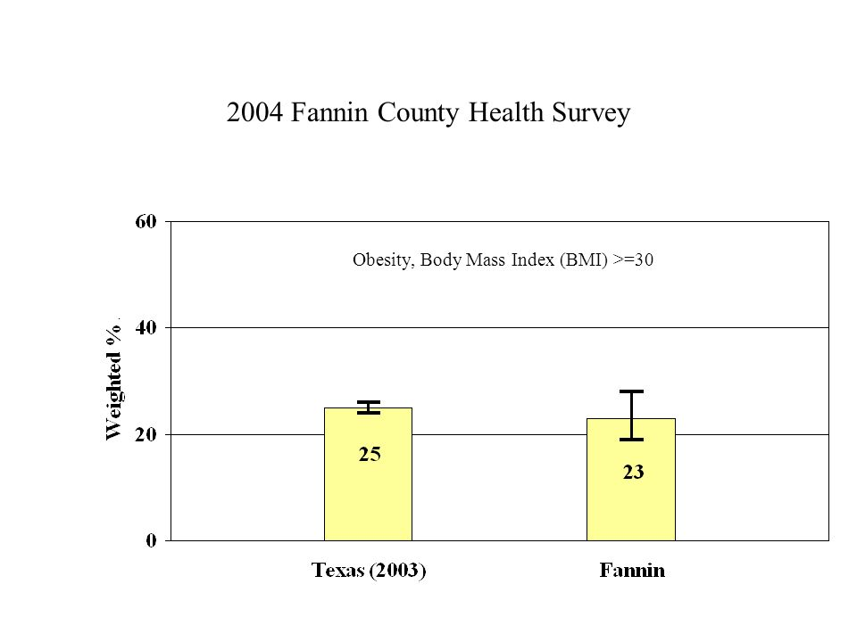 2004 Fannin County Health Survey Obesity, Body Mass Index (BMI) >=30