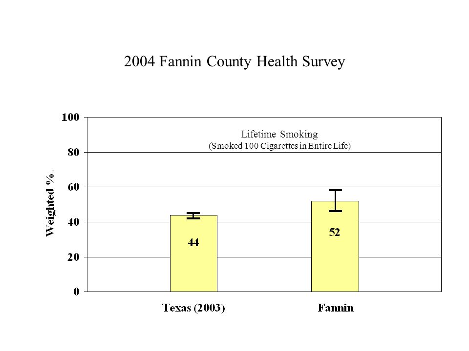 2004 Fannin County Health Survey Lifetime Smoking (Smoked 100 Cigarettes in Entire Life)
