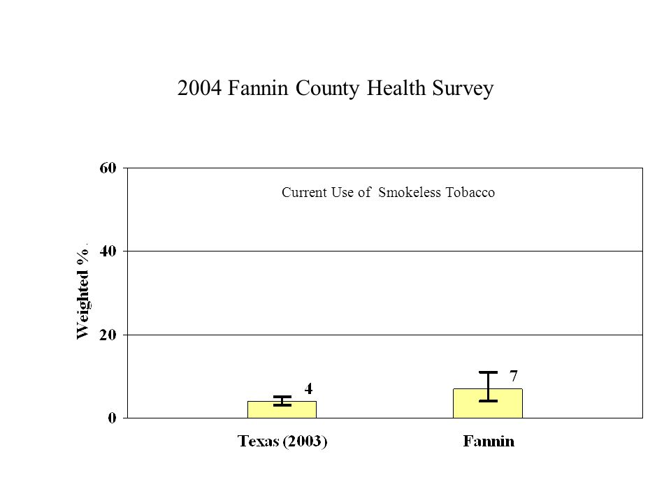 2004 Fannin County Health Survey Current Use of Smokeless Tobacco