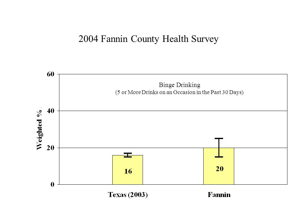 2004 Fannin County Health Survey Binge Drinking (5 or More Drinks on an Occasion in the Past 30 Days)