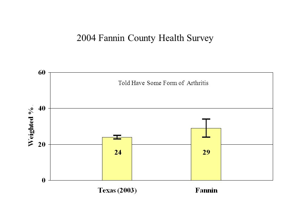 2004 Fannin County Health Survey Told Have Some Form of Arthritis