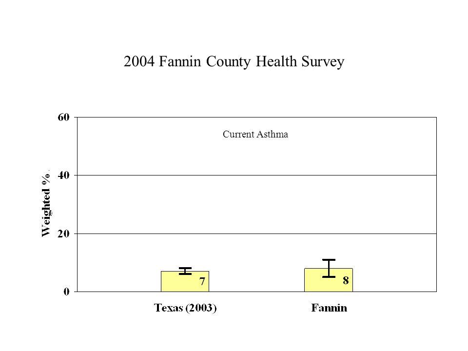 2004 Fannin County Health Survey Current Asthma