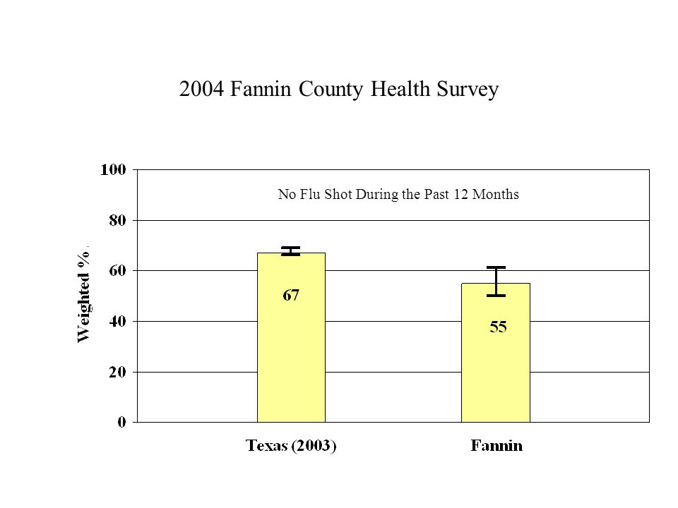 2004 Fannin County Health Survey No Flu Shot During the Past 12 Months