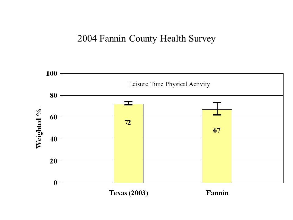 2004 Fannin County Health Survey Leisure Time Physical Activity