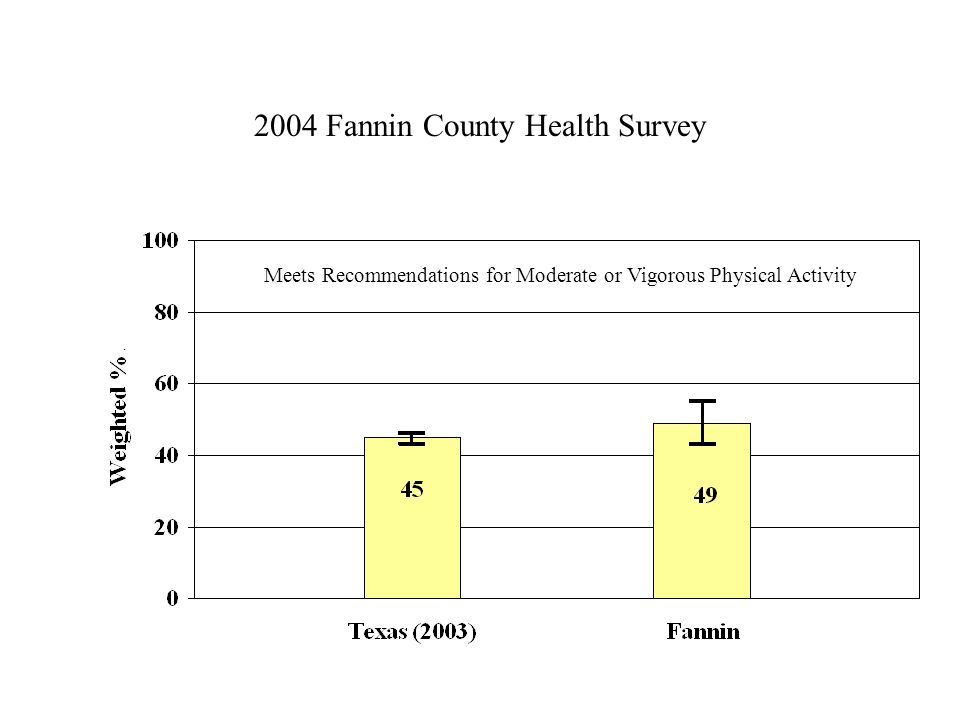 2004 Fannin County Health Survey Meets Recommendations for Moderate or Vigorous Physical Activity