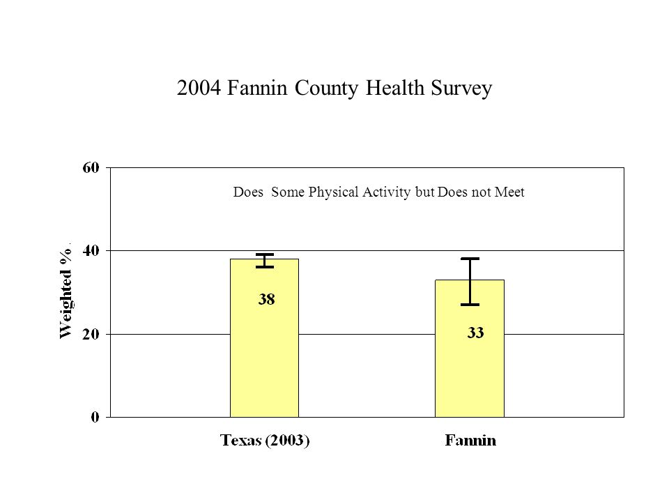 2004 Fannin County Health Survey Does Some Physical Activity but Does not Meet