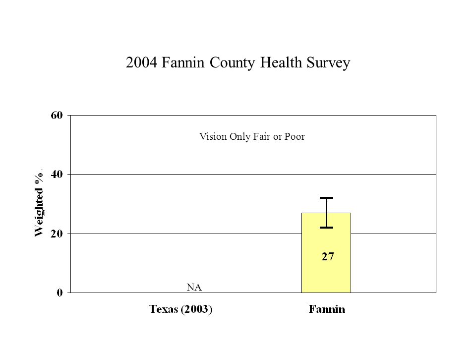 2004 Fannin County Health Survey Vision Only Fair or Poor NA