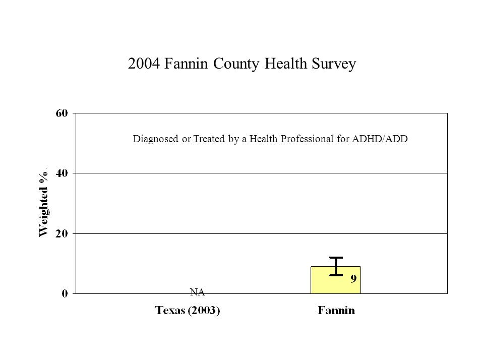 2004 Fannin County Health Survey Diagnosed or Treated by a Health Professional for ADHD/ADD NA