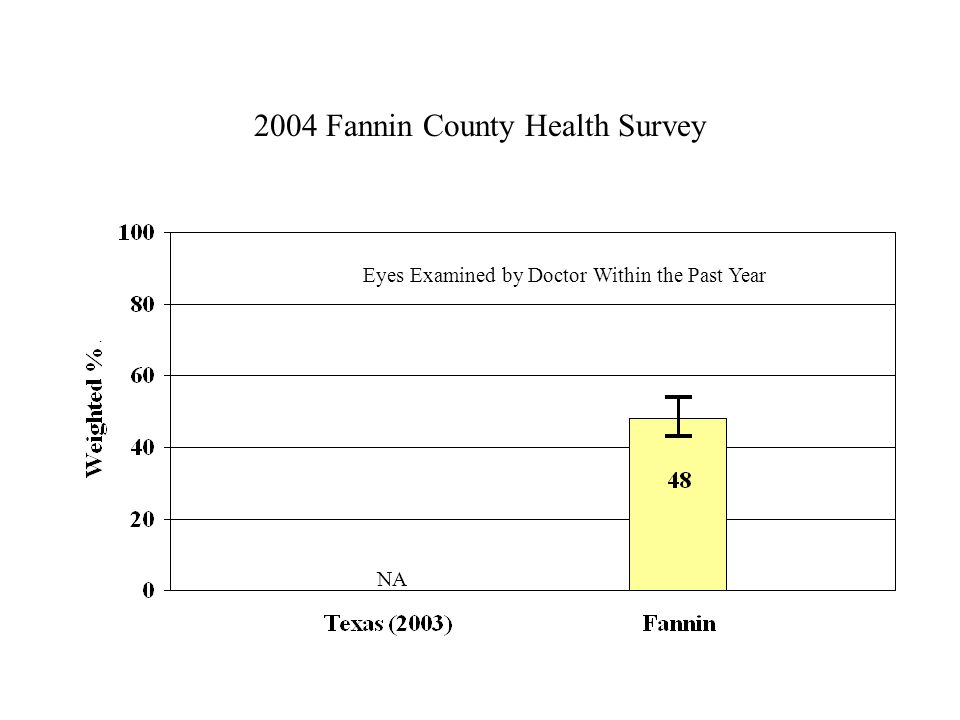 2004 Fannin County Health Survey Eyes Examined by Doctor Within the Past Year NA