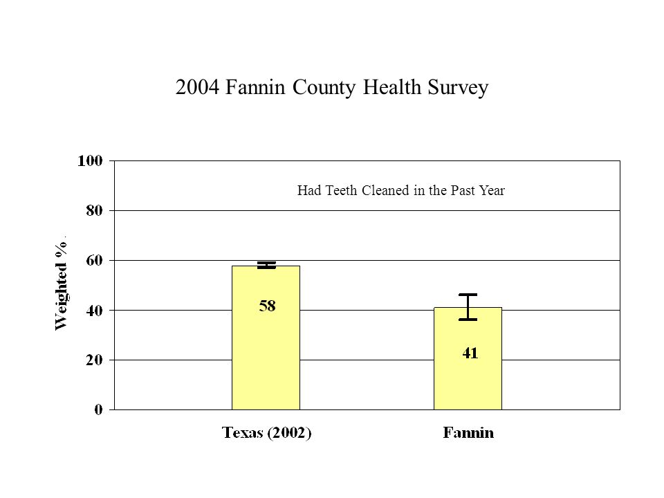 2004 Fannin County Health Survey Had Teeth Cleaned in the Past Year