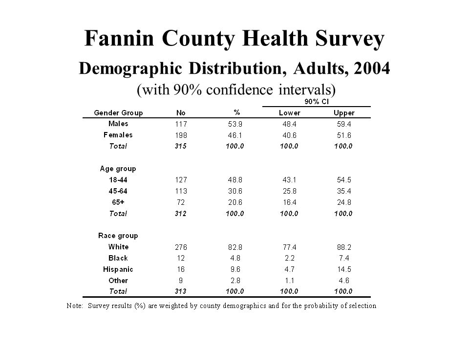 Fannin County Health Survey Demographic Distribution, Adults, 2004 (with 90% confidence intervals)